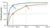 A graph comparing the top-level domain root resolution for the .blog and .com gTLDs.
