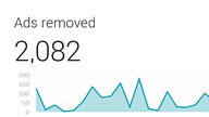 A graph showing that Google Contributor removed 2802 ads.